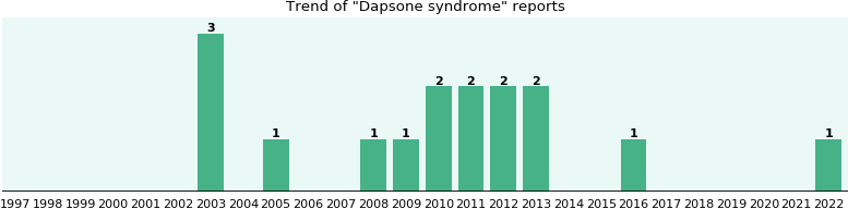 Dapsone syndrome: 14 reports.