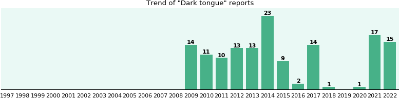 Dark tongue: 106 reports from FDA and social media.