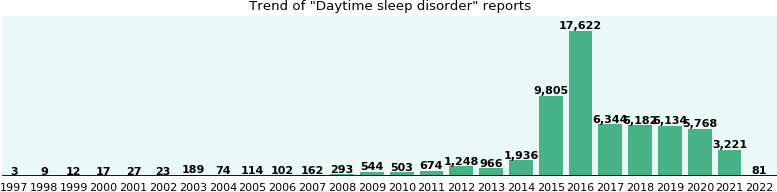 Daytime sleep disorder: 35,932 reports from FDA and social media.