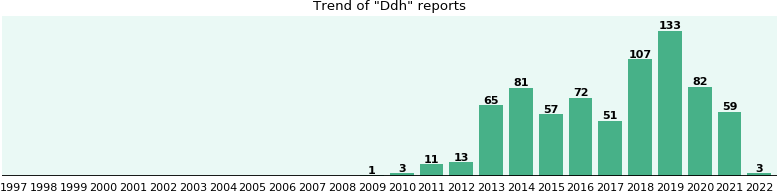 Ddh: 317 reports from FDA and social media.