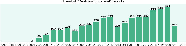 Deafness unilateral: 4,018 reports.