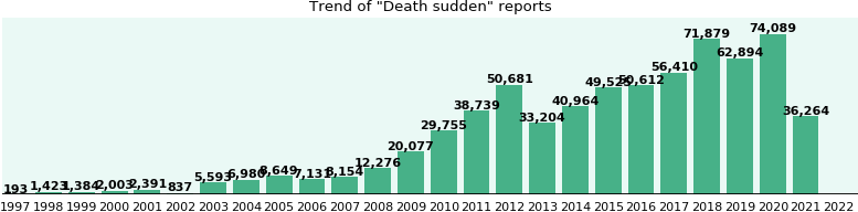 Death sudden: 386,249 reports from FDA and social media.