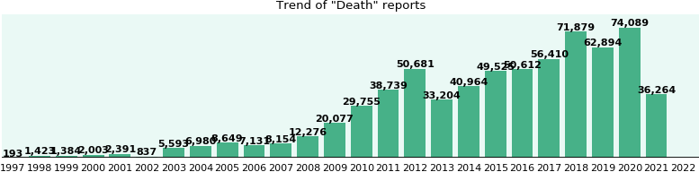 Death: 386,249 reports from FDA and social media.