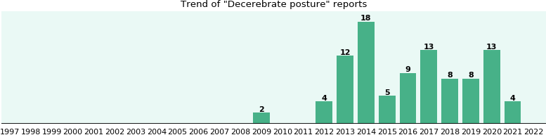Decerebrate posture: 54 reports from FDA and social media.