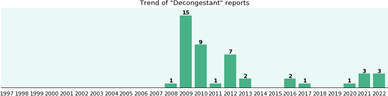Decongestant: 38 reports from FDA and social media.