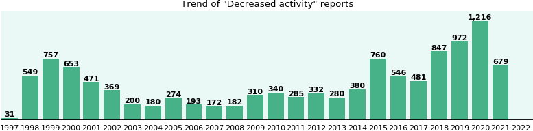 Decreased activity: 7,401 reports from FDA and social media.