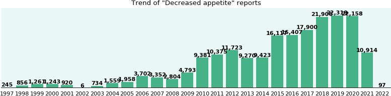 Decreased appetite: 110,792 reports from FDA and social media.