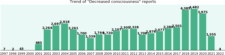 Decreased consciousness: 37,963 reports.