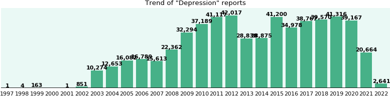 Depression: symptoms, causes, treatments (497,878 reports ...