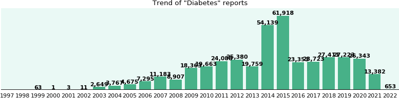 Diabetes: 291,102 reports from FDA and social media.