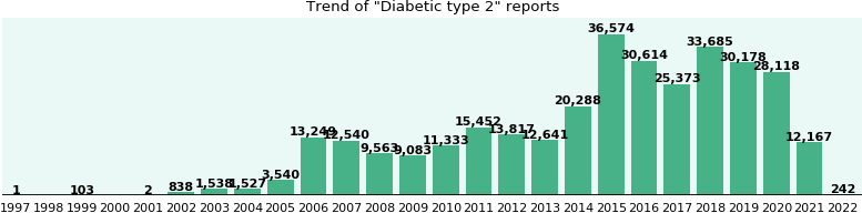Diabetic type 2: 242,391 reports from FDA and social media.