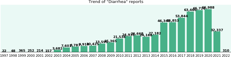 Diarrhea: 302,009 reports from FDA and social media.