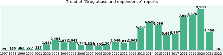 Drug abuse and dependence: 42,976 reports from FDA and social media.