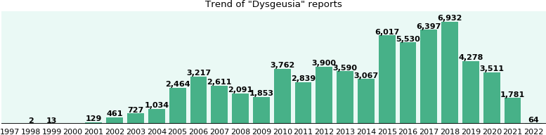 Dysgeusia: 54,981 reports from FDA and social media.