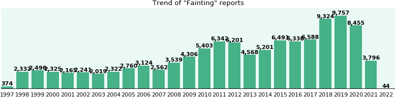 Fainting: 84,061 reports from FDA and social media.