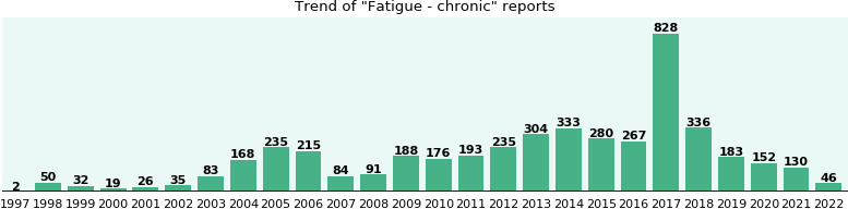 Fatigue - chronic: 3,463 reports from FDA and social media.