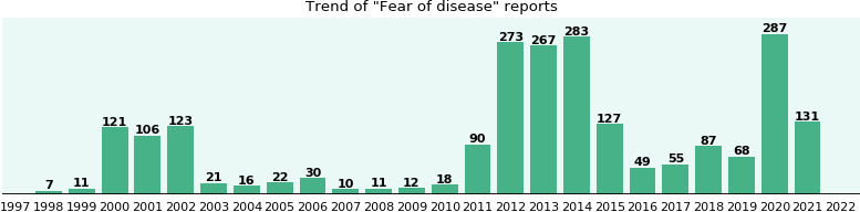 Fear of disease: 1,709 reports from FDA and social media.