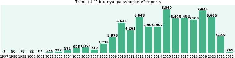 Fibromyalgia syndrome: 51,465 reports from FDA and social media.