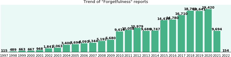 Forgetfulness: 117,118 reports from FDA and social media.