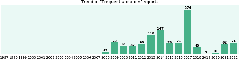 Frequent urination: 822 reports from FDA and social media.