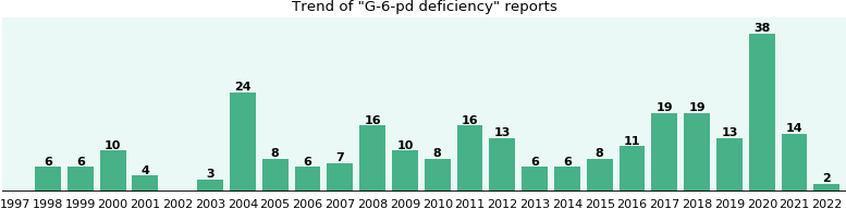 G-6-pd deficiency: 196 reports from FDA and social media.