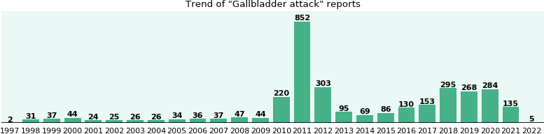 Gallbladder attack: 2,506 reports from FDA and social media.