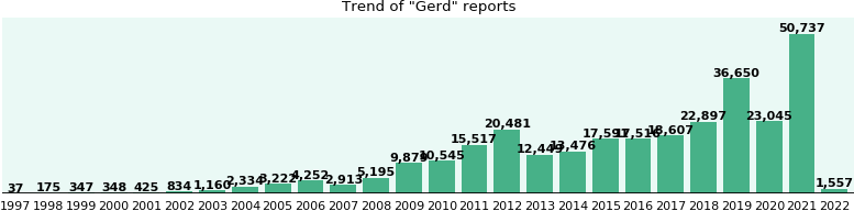 Gerd: 144,291 reports from FDA and social media.