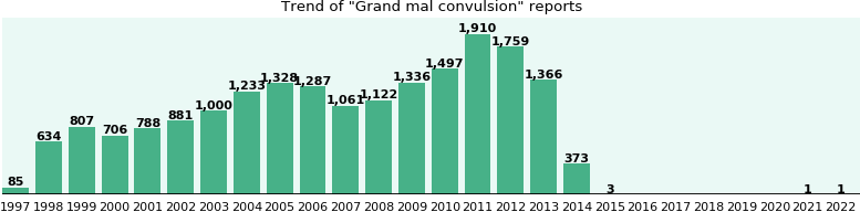 Grand mal convulsion: 19,176 reports from FDA and social media.