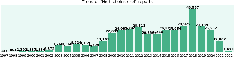 High cholesterol: 263,346 reports from FDA and social media.