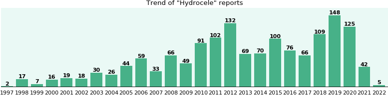 Hydrocele: 1,046 reports from FDA and social media.