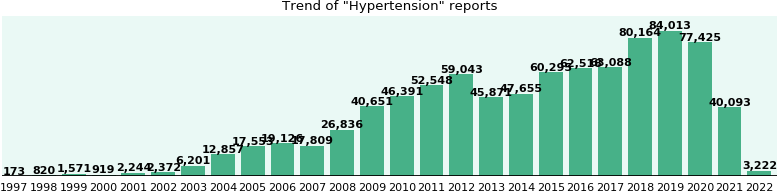 Hypertension: 541,348 reports from FDA and social media.