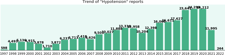 Hypotension: 199,528 reports from FDA and social media.