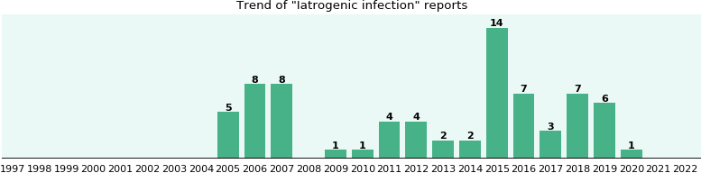 Iatrogenic infection: 63 reports from FDA and social media.