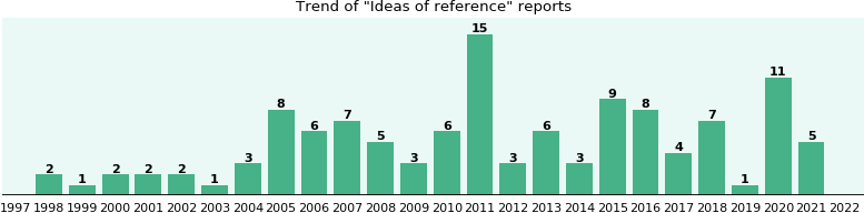 Ideas of reference: 92 reports from FDA and social media.