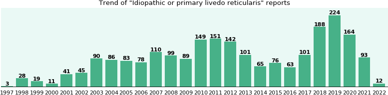 Idiopathic or primary livedo reticularis: 1,549 reports from FDA and social media.