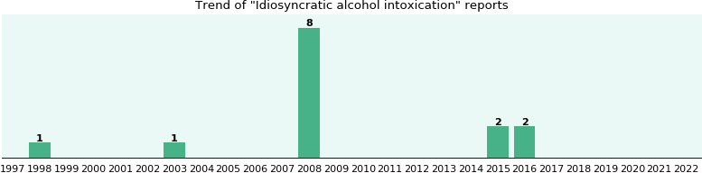 Idiosyncratic alcohol intoxication: 14 reports from FDA and social media.