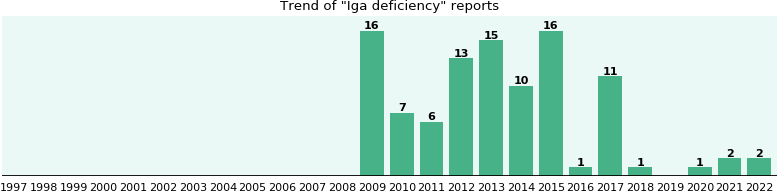 Iga deficiency: 90 reports from FDA and social media.