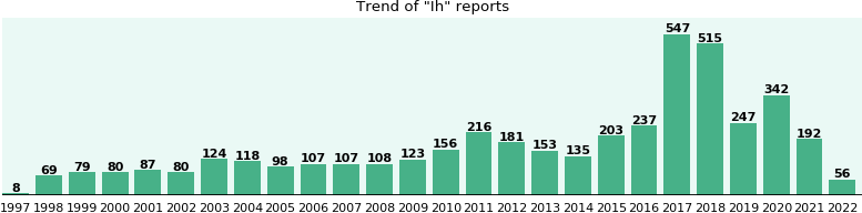Ih: 2,590 reports from FDA and social media.