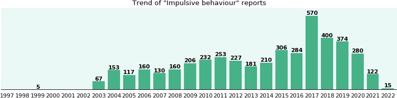 Impulsive behaviour: 2,770 reports from FDA and social media.