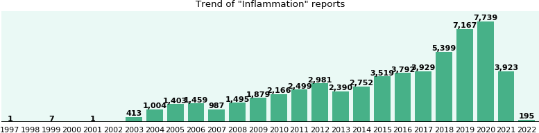 Inflammation: 29,749 reports from FDA and social media.