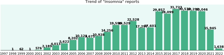 Insomnia: 230,061 reports from FDA and social media.