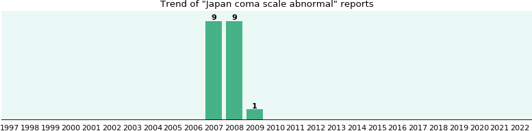 Japan coma scale abnormal: 19 reports from FDA and social media.
