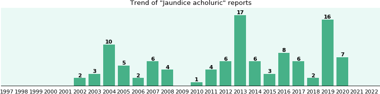 Jaundice acholuric: 80 reports from FDA and social media.