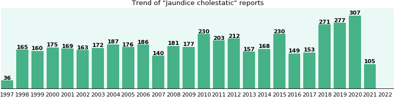 Jaundice cholestatic: 3,792 reports from FDA and social media.