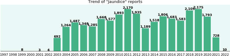 Jaundice: 21,959 reports from FDA and social media.