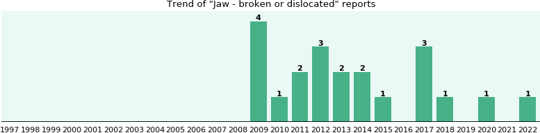 Jaw - broken or dislocated: 17 reports from FDA and social media.