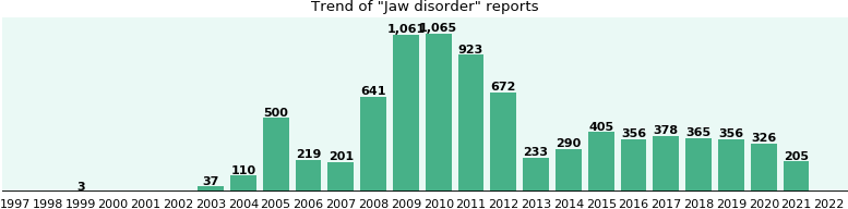 Jaw disorder: 6,773 reports from FDA and social media.
