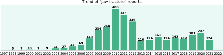 Jaw fracture: 2,829 reports from FDA and social media.