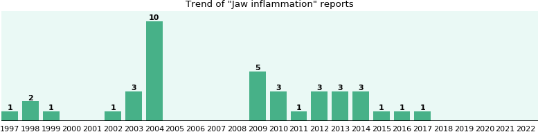 Jaw inflammation: 38 reports from FDA and social media.