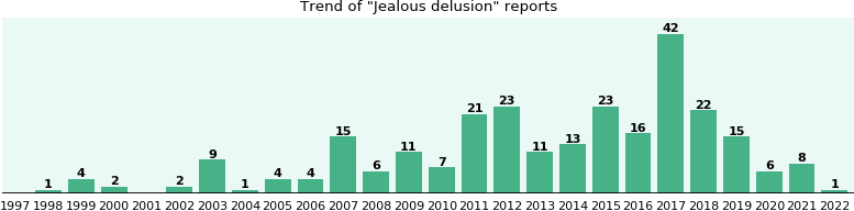 Jealous delusion: 184 reports from FDA and social media.